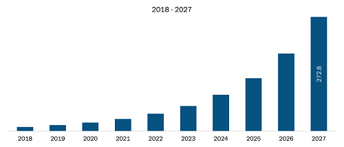 Mexico Artificial Intelligence in Fashion Market Revenue and Forecast to 2027 (US$ Mn)