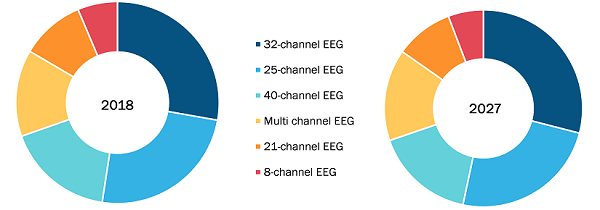 EEG devices Market, by Type