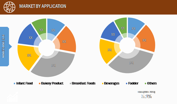 Global Millets Market, by Application– 2018 & 2027