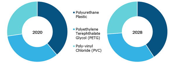 Clear Aligners Market, by Type