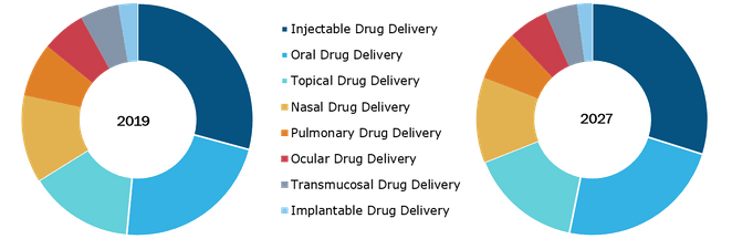 Pharmaceutical Drug Delivery Market, by Route of Administration – 2019 and 2027