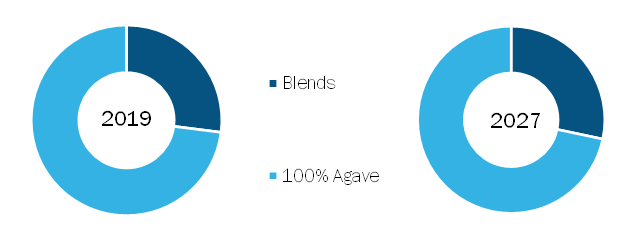 Mezcal Market, by Type – 2019 and 2027