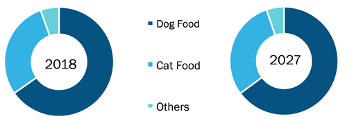 Global Wet pet food Market by Distribution Channel