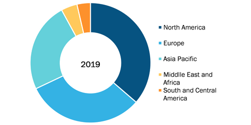 Global Lyophilization Services for Biopharmaceuticals Market, By Region, 2019 (%)