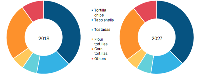 Rest of Middle East and Africa Tortilla Market by Product Type
