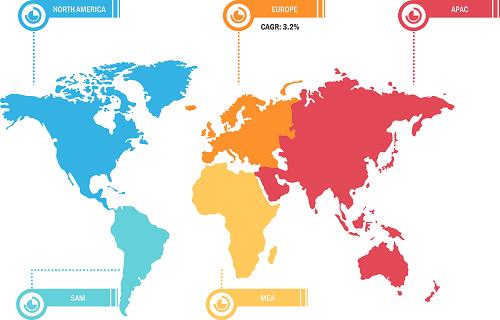 Global Bread Markets