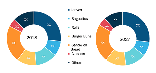 Europe Bread Market by Product Type