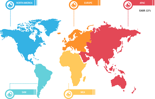 Lucrative Regional On-Shelf Availability Solutions Markets