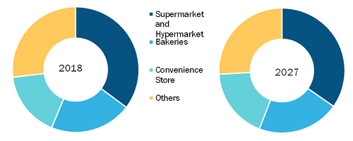 Rest of Middle East and Africa Flatbread Market by Distribution Channel