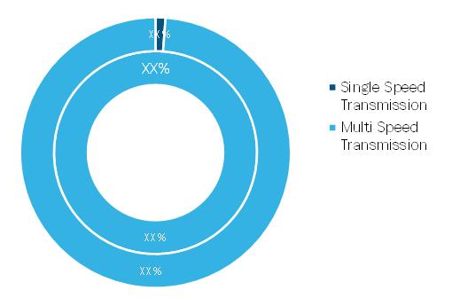Global EV Transmission Market, by Transmission Type – 2019 & 2027