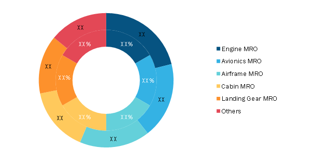 Aircraft MRO Market, by Component – 2020 and 2028