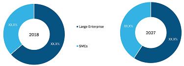 Australia A2P SMS Market