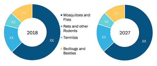 Rest of Asia Pacific Household Insecticides Market by Insect Type