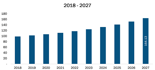 Mexico Apheresis Equipment Market Revenue and Forecasts to 2027 (US$ Mn)