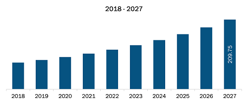 North Zone Condom Market Revenue and Forecasts to 2027 (US$ Mn)
