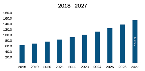 Rest of Europe Cochlear Implants Market Revenue and Forecasts to 2027 (US$ Bn)