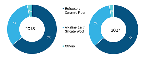 China Ceramic Fiber Market by Type