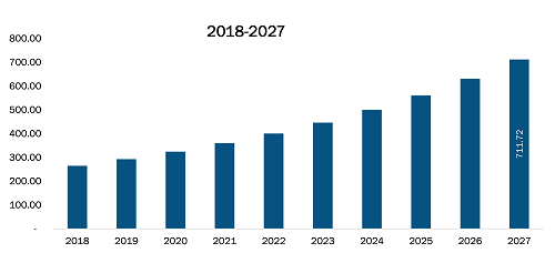 UK High Flow Nasal Cannula Market Revenue and Forecasts to 2027 (US$ Mn)
