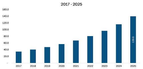 China Patient simulator Market Revenue and Forecasts to 2025 (US$ Mn)