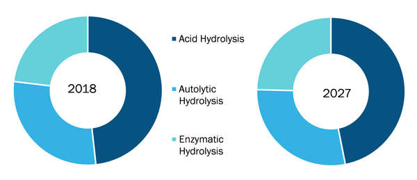 Global Fish Protein Hydrolysate Market, by Technology – 2018 & 2027