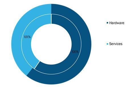 Precision Aquaculture Market, by Application (% share)