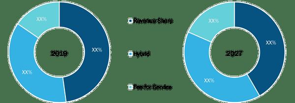 Global Online Program Management Market, by Business Model– 2019& 2027
