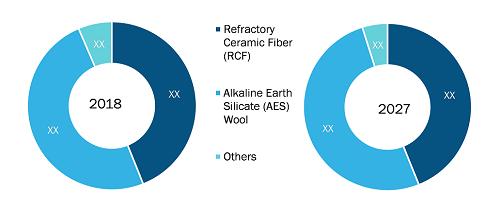 US Ceramic Fiber Market by Type