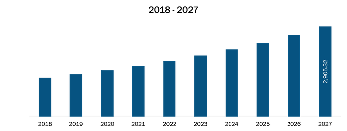 Germany Medical Equipment Maintenance Market Revenue and Forecasts to 2027 (US$ Mn)