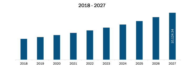 US Medical Equipment Maintenance Market Revenue and Forecasts to 2027 (US$ Mn)