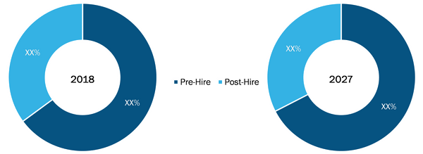Global Corporate Assessment Services Market by Hiring Phase