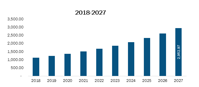US High Flow Nasal Cannula Market Revenue and Forecasts to 2027 (US$ Mn)