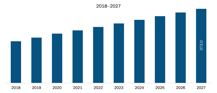 Rest of Europe X-ray Security Scanner Market Revenue and Forecasts to 2027 (US$ Mn)