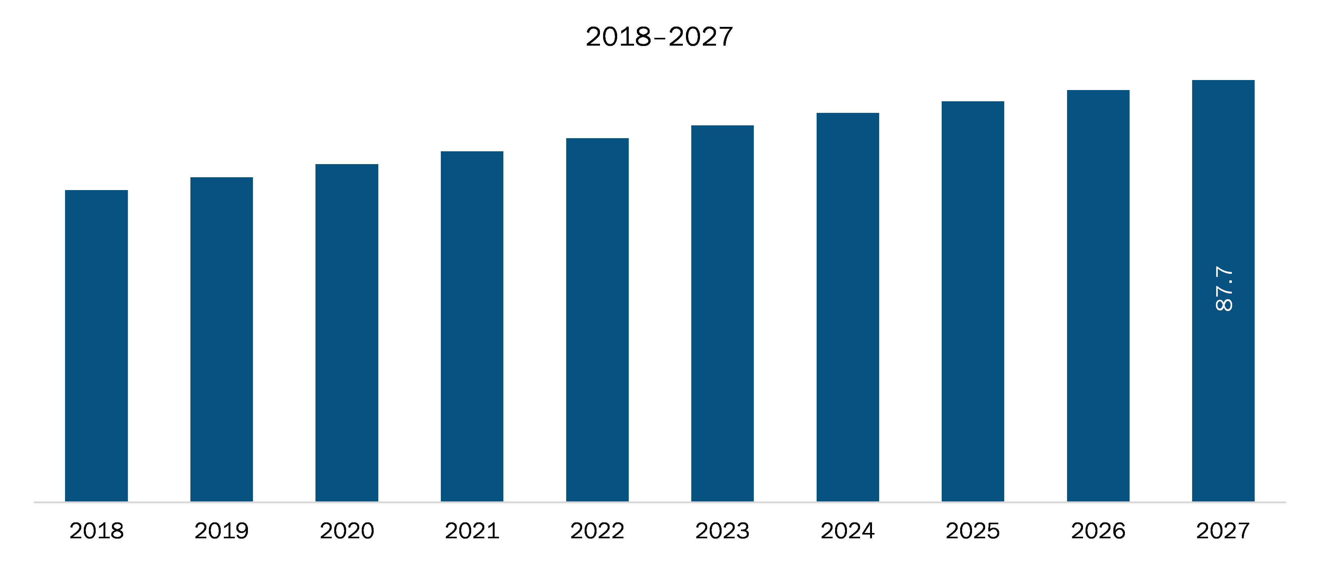 Mexico X-ray Security Scanner Market Revenue and Forecasts to 2027 (US$ Mn)