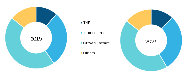 GMP Cytokines Market, by Type – 2019 and 2027