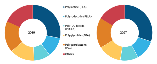 Global Bioresorbable Medical Material Market, by Product Type– 2018 & 2027