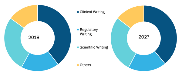 Global Medical Writing Market, by Type - 2018 and 2027