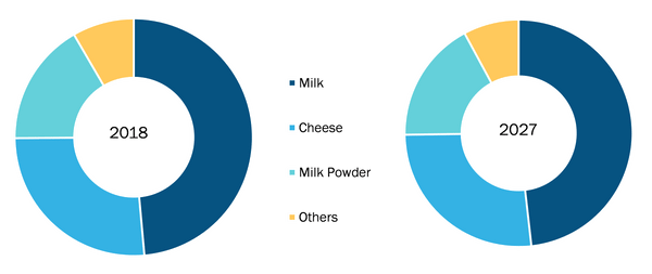 Rest of Asia Pacific Goat Milk Market, by Flavor – 2018 & 2027