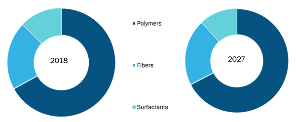 Water Soluble Packaging Market, by Raw Material – 2018 and 2027