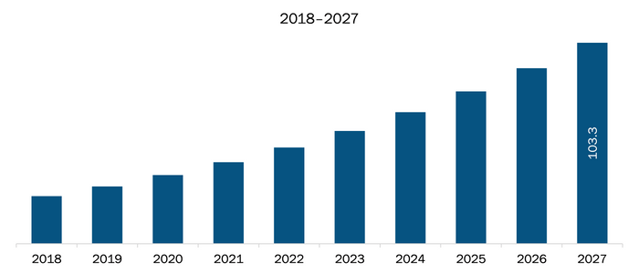 Rest of Asia-Pacific Meter Data Management System Market Revenue and Forecasts to 2027 (US$ Mn)