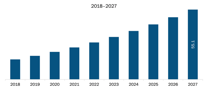 Mexico Meter Data Management System Market Revenue and Forecasts to 2027 (US$ Mn)