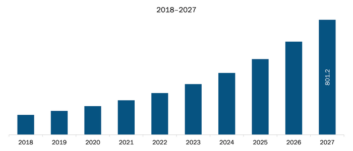 Rest of Europe Micro Mobile Data Center Market Revenue and Forecasts to 2027 (US$ Mn)