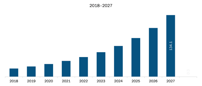 Mexico Micro Mobile Data Center Market Revenue and Forecasts to 2027 (US$ Mn)