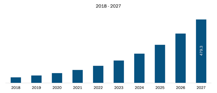 Mexico Deep Learning Chip Market Revenue and Forecasts to 2027 (US$ Mn)