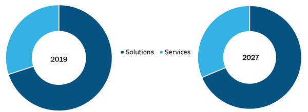 Global Pharmacy Management System Market, by Component – 2019 & 2027