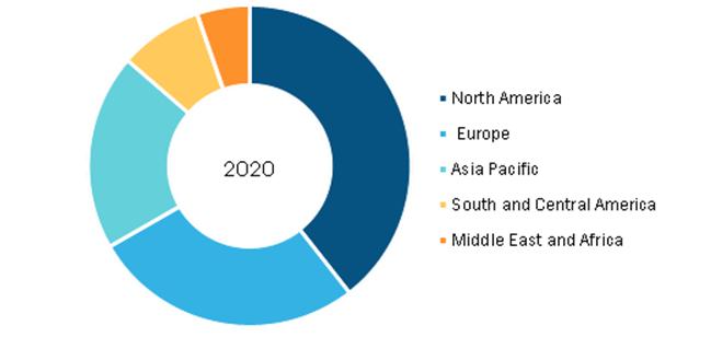 Biopharmaceutical Tubing Market, by Region, 2020 (%)