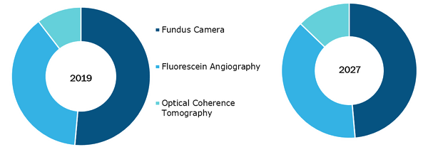 Retinal Imaging Device Market, by Device Type – 2019 and 2027
