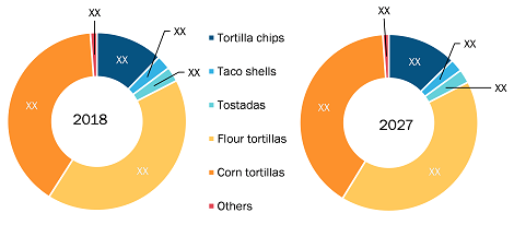 Rest of Europe Tortilla Market