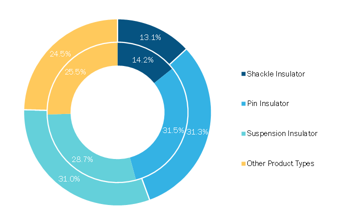 Electric Insulator Market, by Product Type, 2020 and 2028 (%)