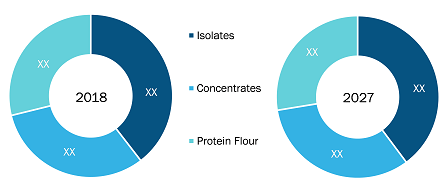 Rest of Europe Plant Protein Market