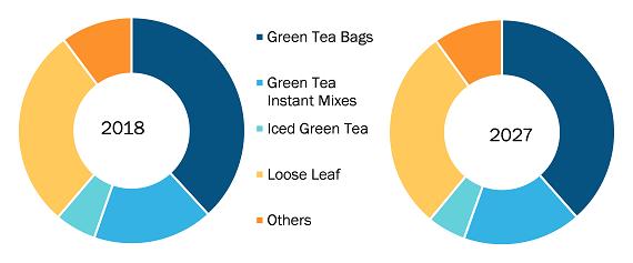 Global Green Tea Market